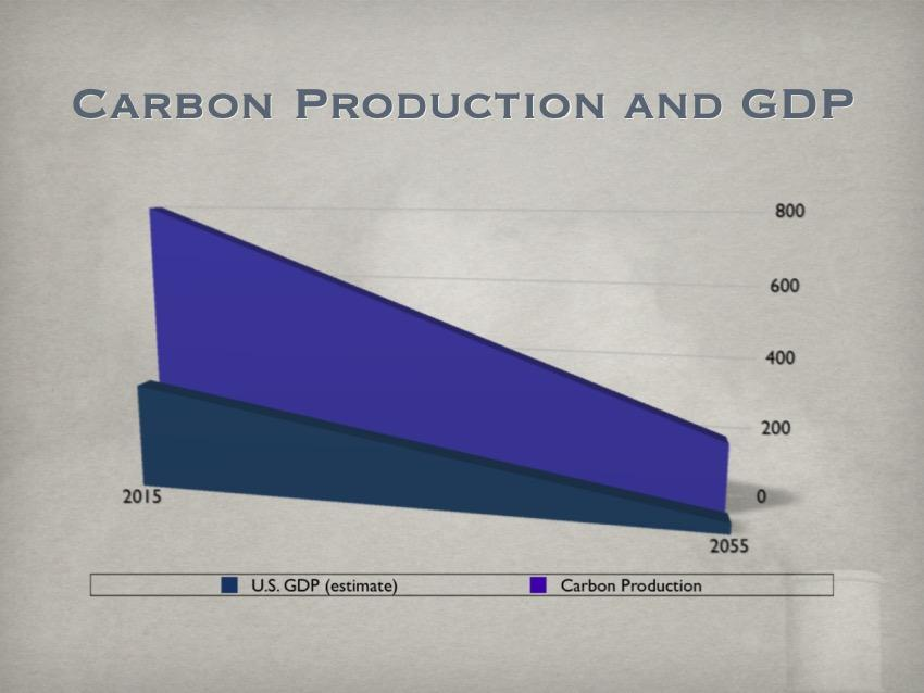 [ppt: carbon and GDP]